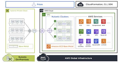 Nutanix Clusters Blog - Nutanix Clusters Networking Architecture Image