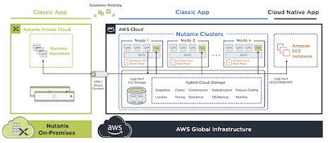 Nutanix Clusters Blog - Nutanix Clusters Storage Architecture Image