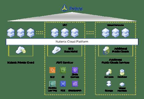 Nutanix Clusters Blog - Prism Image