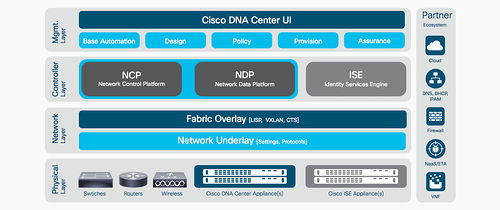 Cisco DNA Center Access Archetecture