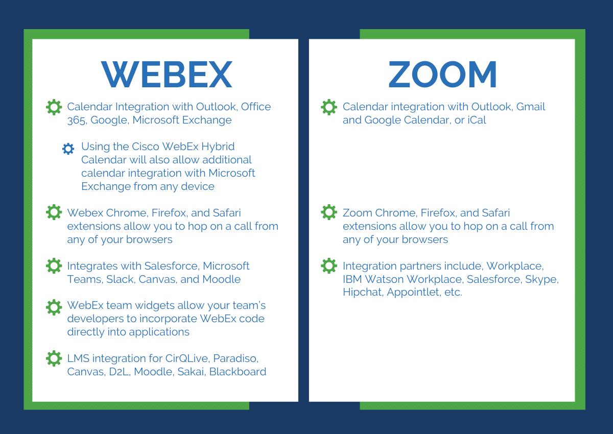 Cisco Webex Vs. Zoom - Integration comparison - IE
